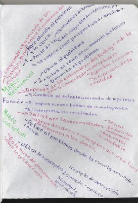 Segunda parte del marco de investigacion(mapa mental)